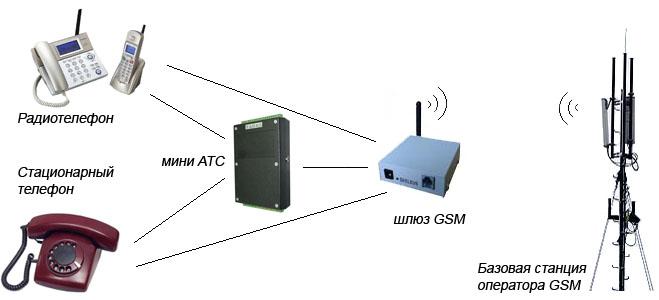 Схема организации связи с использованием GSM шлюза